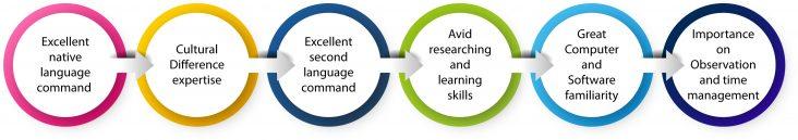 6 skill for professional translator